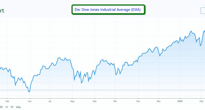 Der Dow Jones ist ein Index, der aus 30 Werten besteht.