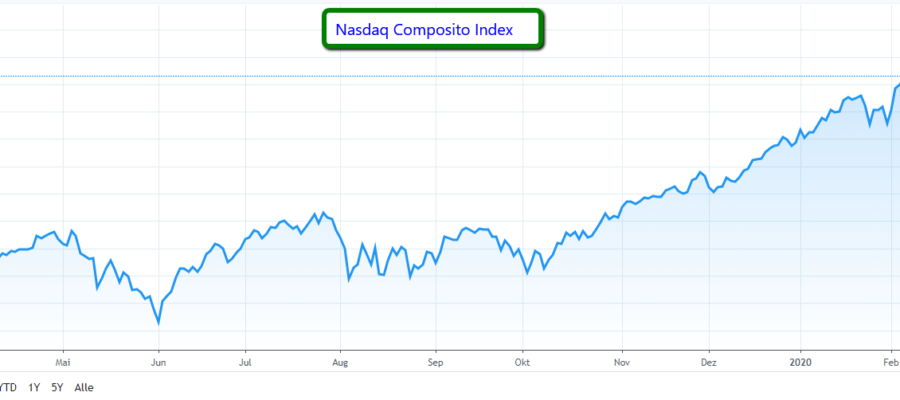 Nasdaq_Composito_Index