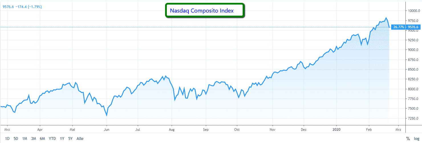 Nasdaq_Composito_Index